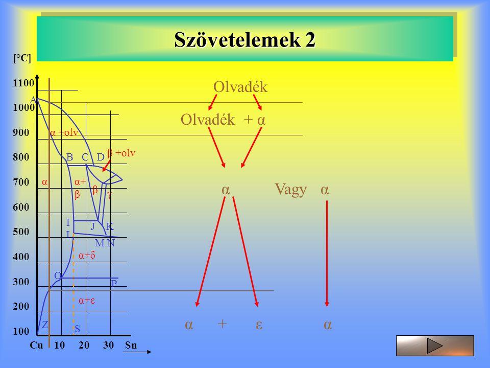 Szövetelemek 2 Olvadék Olvadék + α α Vagy α α + ε α [°C] 1100 1000 900